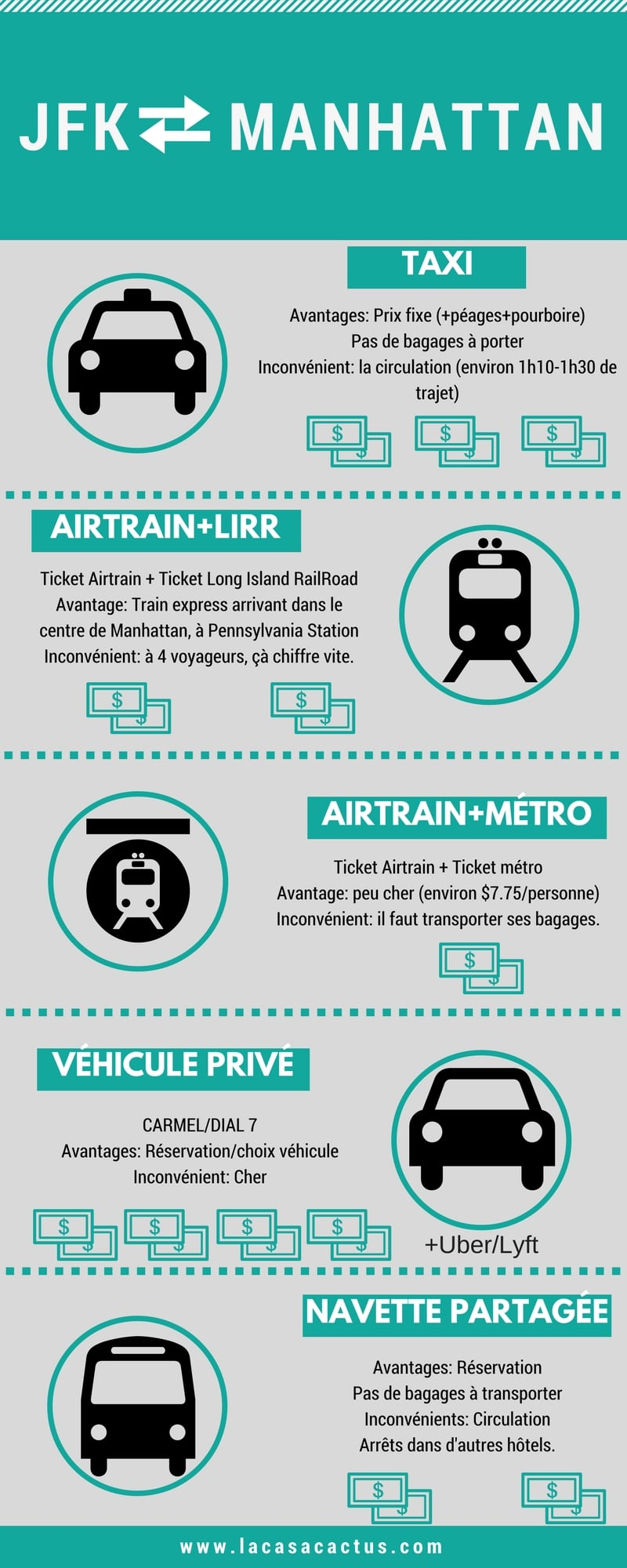 infographics transfer aeroport