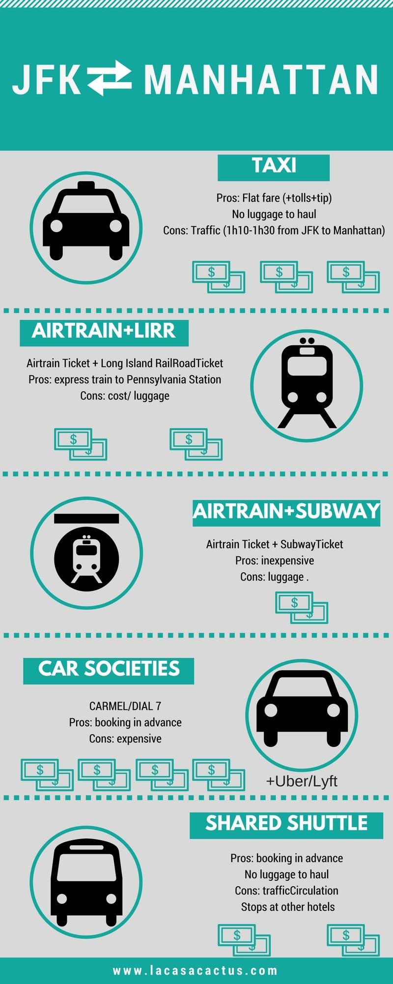 JFK airport to Manhattan infographics