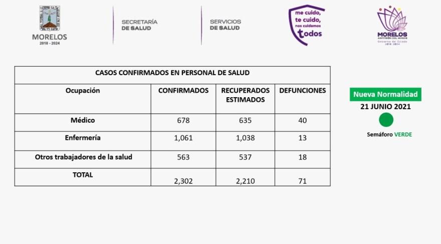 Casos Covid-19 En Morelos Hoy 21 De Junio: Número De Contagiados, Fallecidos Y Recuperados Por Coronavirus En El Estado