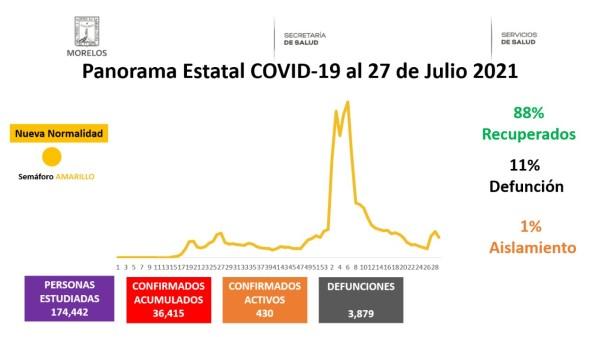 27 de julio covid19 Morelos