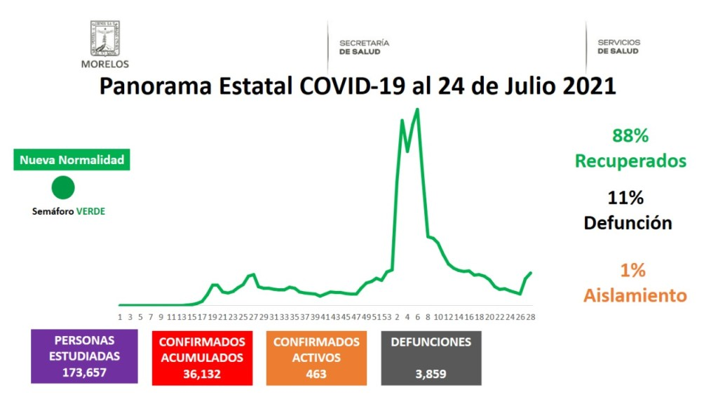 Casos Covid-19 En Morelos Hoy 24 De Julio: Número De Contagiados, Fallecidos Y Recuperados Por Coronavirus En El Estado