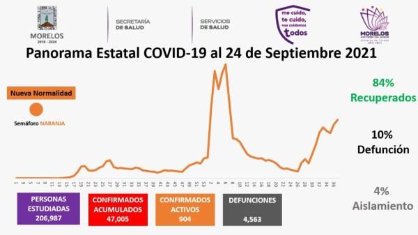 Casos Covid-19 En Morelos Hoy 24 De Septiembre: Número De Contagiados, Fallecidos Y Recuperados Por Coronavirus En El Estado