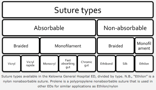 A breakdown of suture types commonly used in the ED. Table initially published at the website BoringEM.