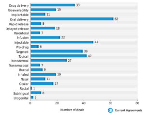 Drug delivery deals in 2012: We expect more in 2013