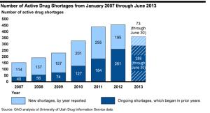 Active Drug Shortages