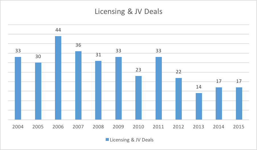 Licensing JV Deals