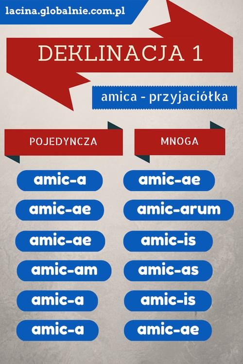 Łacina deklinacja i