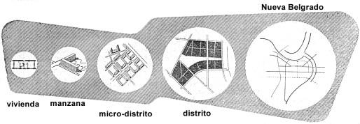 Esquema de niveles territoriales