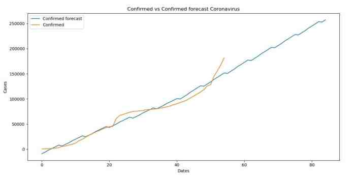 Confirmed versus a confirmed forecast for Coronavirus (COVID-19)