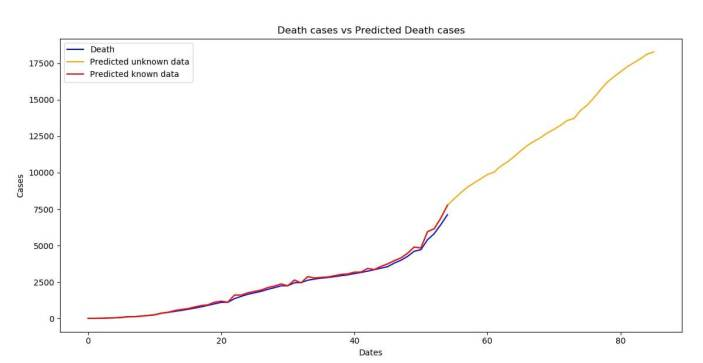 Death cases versus Predicted Death cases (SARIMA)
