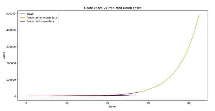 Death cases versus Predicted Death cases (AR)
