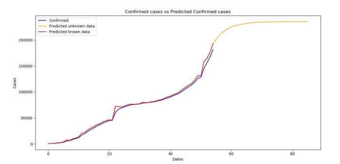 Confirmed cases versus Predicted Confirmed cases (ARIMA)