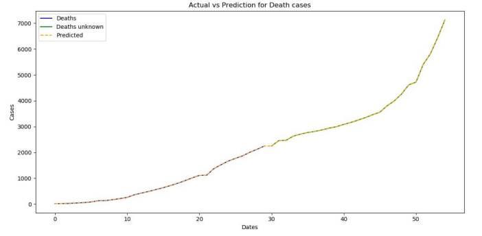 The prediction for the death Coronavirus (COVID-19) cases