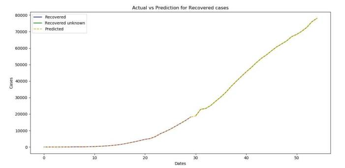 The prediction for the recovered Coronavirus (COVID-19) cases Using Deep Learning