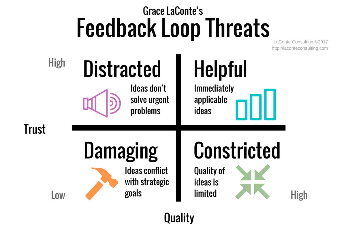 Feedback Loop Threats Laconte Consulting