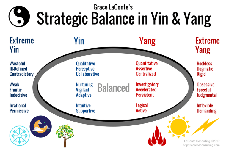Yin and Yang, extreme, balance, strategic balance
