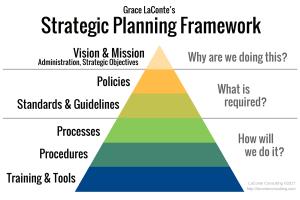 strategic planning, strategic plan, planning framework, framework, vision and mission, strategic vision, policies and procedures, structured plan