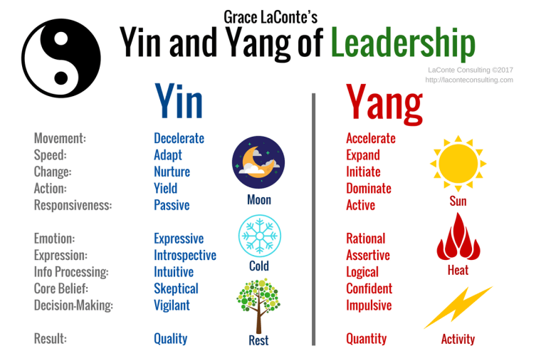 Yin and Yang, Leadership, decision-making, quality, quantity