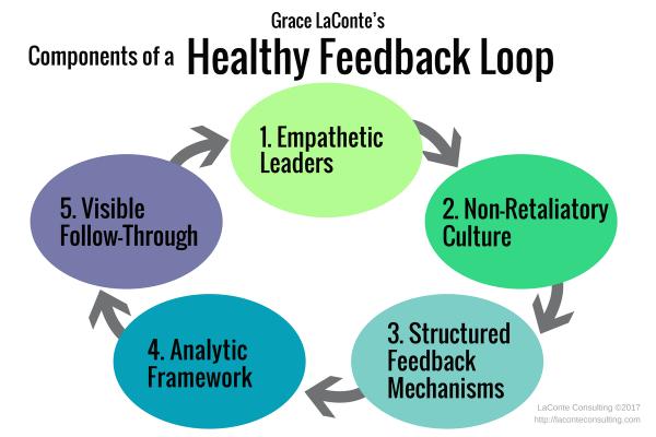 feedback loop, healthy feedback, empathetic leaders, structured mechanisms