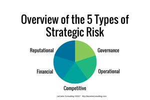 strategic risks, governance, operational, competitive, financial, reputational