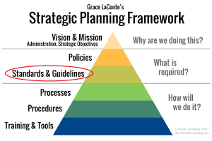 strategic planning, strategic plan, planning framework, framework, vision and mission, strategic vision, policies and procedures, structured plan