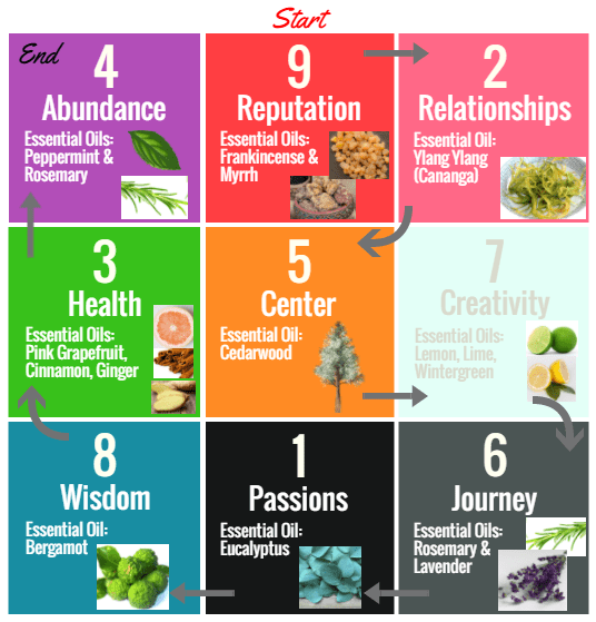 Strategic Vision, Vision Board, Strategic Vision Board, essential oils, essential oil, aromatherapy, yearly planning, annual planning, planning tool, planning guide, essential oil, essential oils