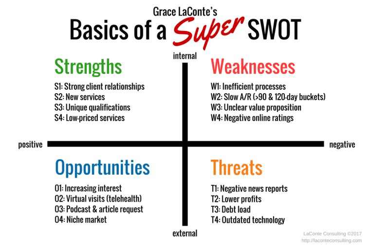 SWOT, SWOT Diagram, Super SWOT, SWOT Assessment, Strengths, Weaknesses, Opportunities, Threats, strategic planning, internal risks, external risks, comparison, comparative SWOT