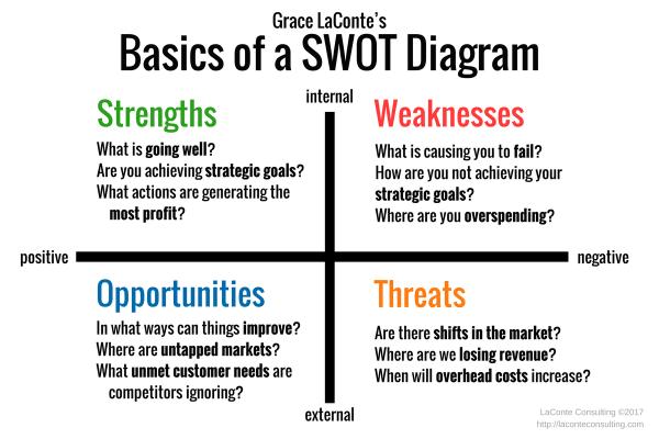 SWOT, SWOT Diagram, Basic SWOT, SWOT Assessment, Strengths, Weaknesses, Opportunities, Threats, strategic planning, internal risks, external risks