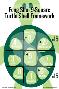 Feng Shui, 9-Square, Magic Square, Bagua Map, Lo Shu, Turtle Shell, Feng Shui Framework, planning framework