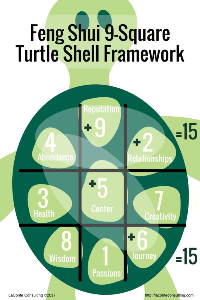 Feng Shui, 9-Square, Magic Square, Bagua Map, Lo Shu, Turtle Shell, Feng Shui Framework, planning framework