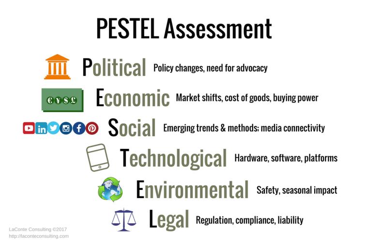 PESTEL, PESTEL analysis, PESTEL assessment, Political, Economic, Social, Technological, Environmental, Legal