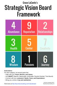 strategic vision, strategic vision board, vision board, vision boarding, strategic framework, vision framework, feng shui, bagua map, goals, SMART goals