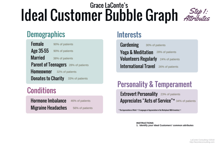 ideal customer, bubble graph, demographics, conditions, personality, temperament, ideal customer graph, strategic planning