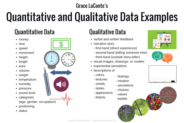 Quantitative, Qualitative, Quantitative Data, Qualitative Data, quality and quantity, data evaluation, data review, feedback, data calculation, data examples, strategic risk