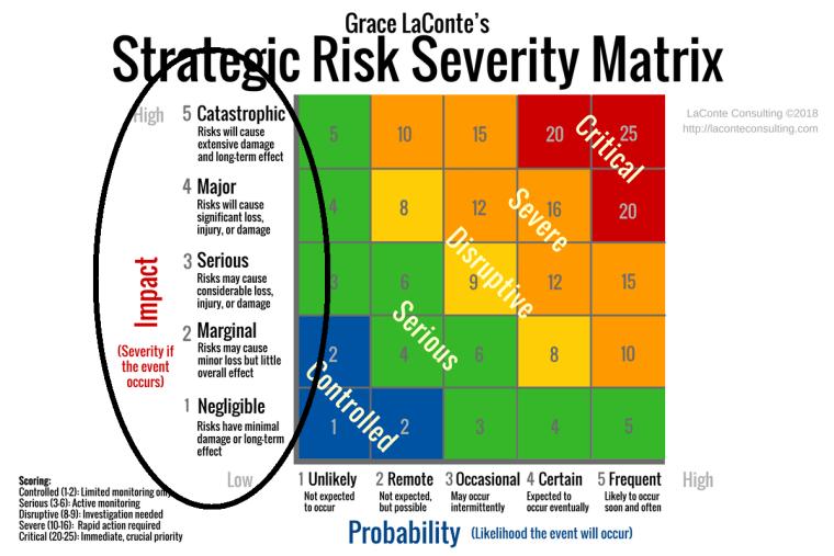 Strategic Risk, Strategic Severity, Risk Matrix, Risk Severity, Strategic Impact, Strategic Probability, impact and probability