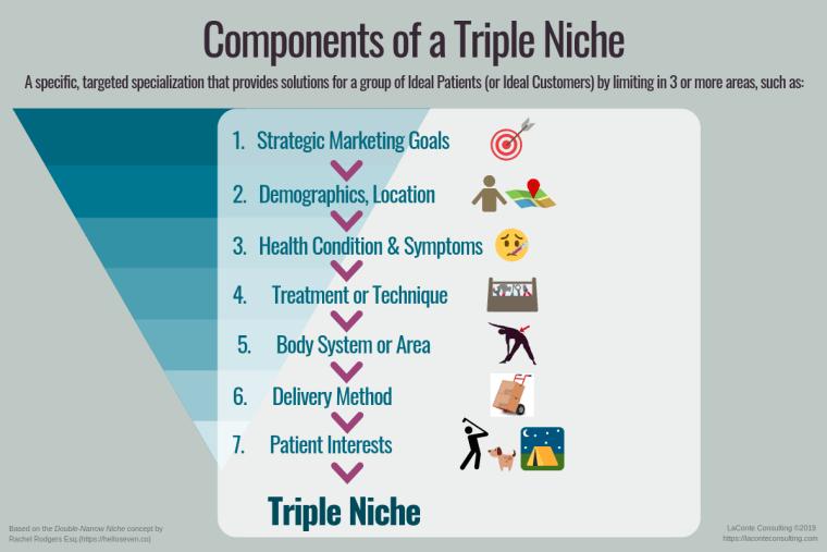 niche, triple niche, practice niche, niche practice, niche specialty, practice specialty, healthcare practice, practitioner, marketing niche, strategic marketing, marketing strategy