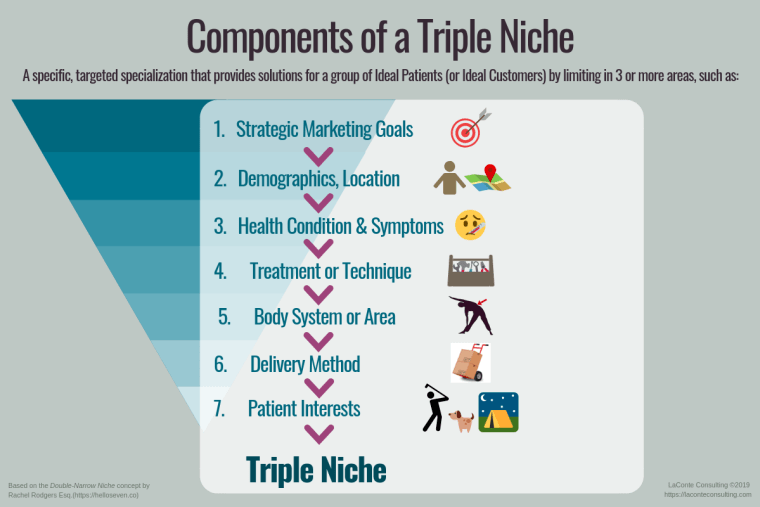 niche, triple niche, practice niche, niche practice, niche specialty, practice specialty, healthcare practice, practitioner, marketing niche, strategic marketing, marketing strategy