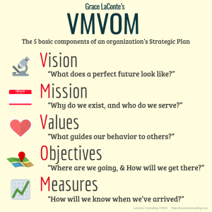 VMVOM, Vision, Mission, Values, Objectives, Measures, Vision and Mission, Vision Mission Values, strategic plan, strategic planning, marketing strategy