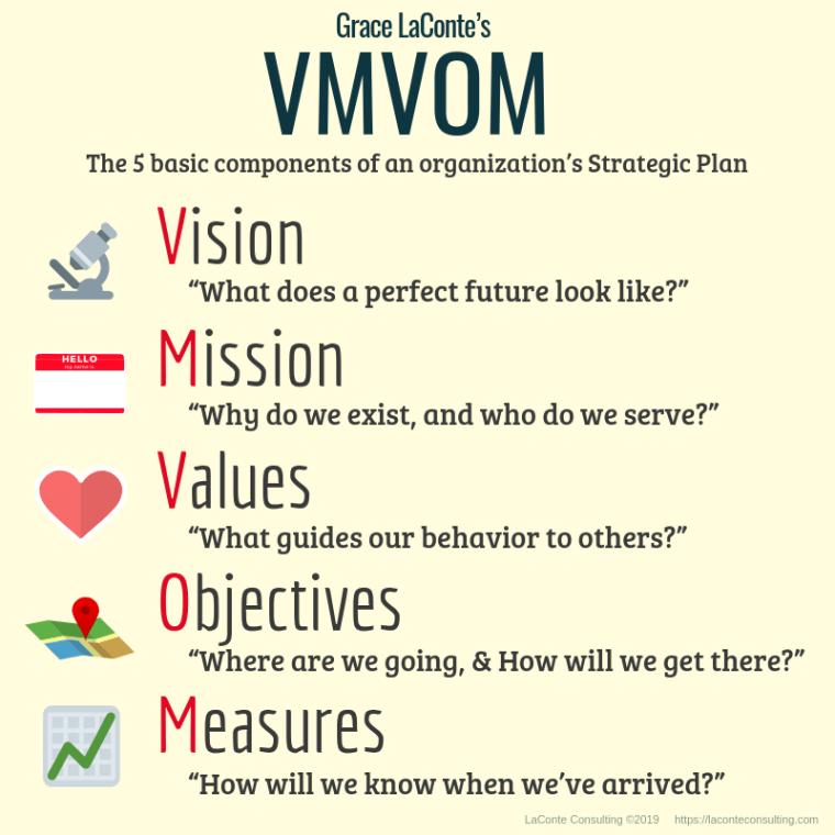 VMVOM, Vision, Mission, Values, Objectives, Measures, Vision and Mission, Vision Mission Values, strategic plan, strategic planning, marketing strategy