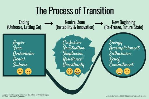 transition, Managing Transitions, William Bridges, neutral zone, new beginning, transition management, change management
