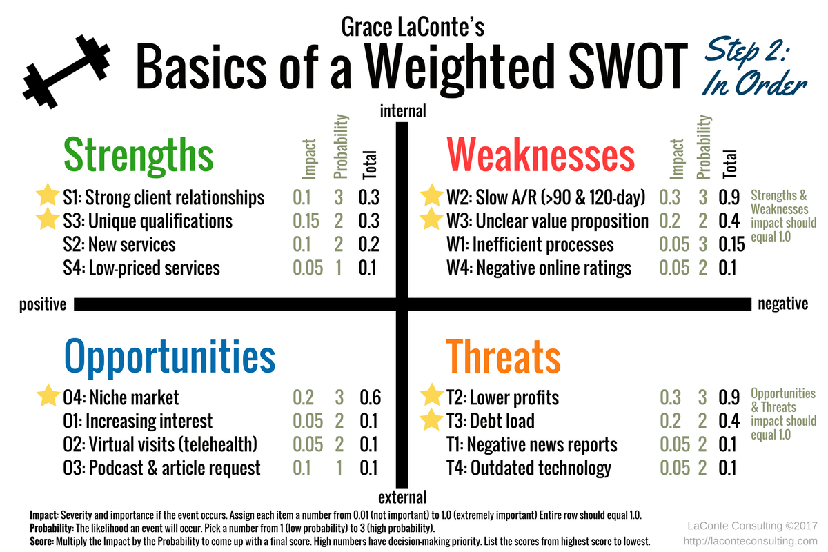 How Do I Make A Weighted Swot Diagram Video Laconte