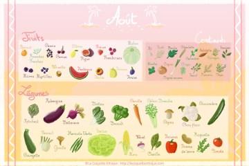 calendrier fruits et légumes d'août