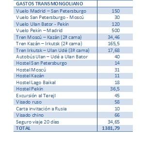 Gastos Transmongoliano 2015