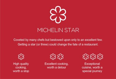 Michelin Guide - Starred restaurant ranking