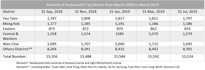 No. Of Restaurants By Districts rom March 2018 to 2019