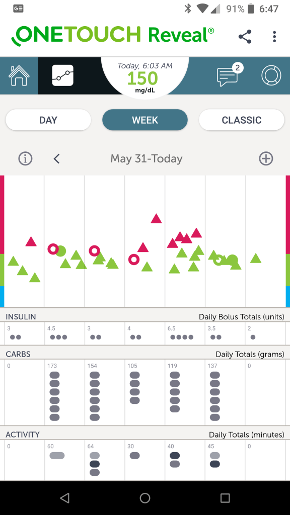 Screenshot of the week graph view for the OneTouch Reveal App