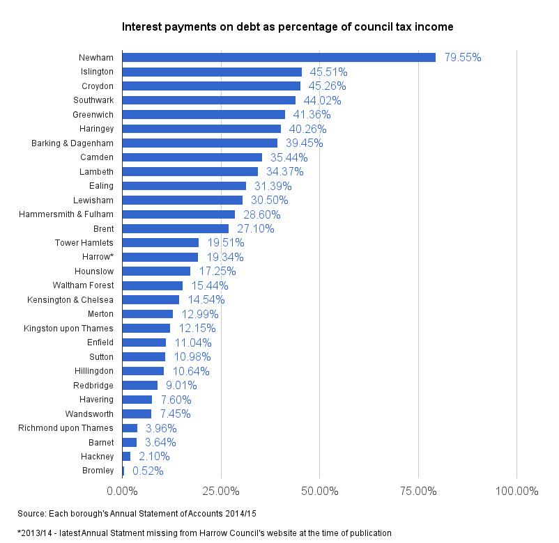 interest-payments-vs-council-tax-income-london