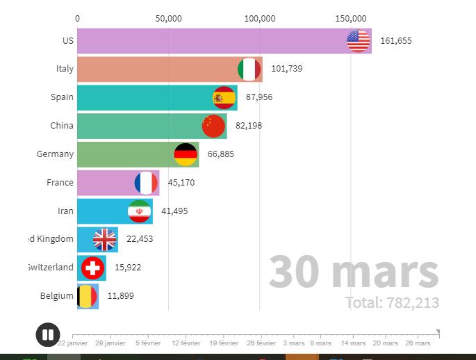 coronavirus évolution chiffre monde pays