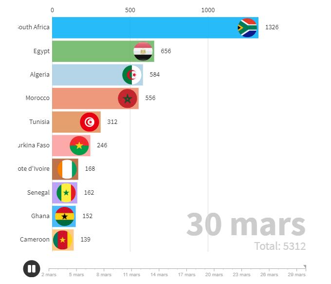 coronavirus évolution chiffre afrique pays