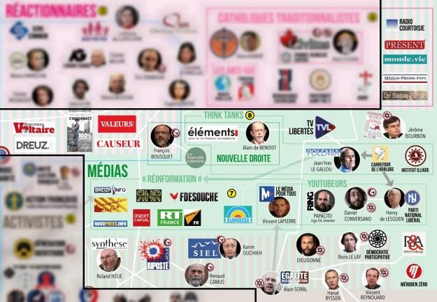 200528 - Cartographie des médias d'extrême droite 2019 by La Horde - La Déviation